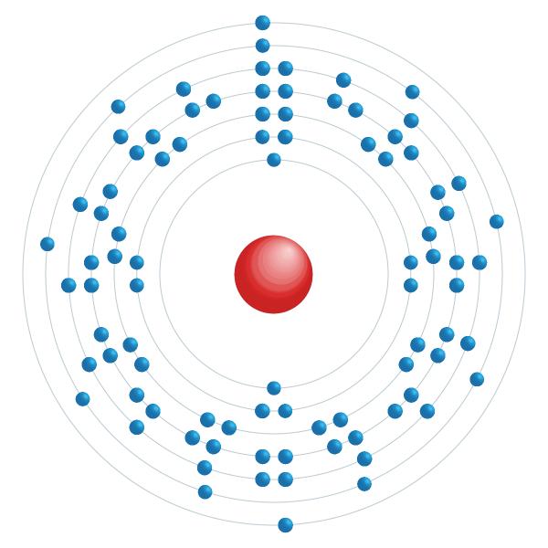 Actinium Diagramme de configuration électronique