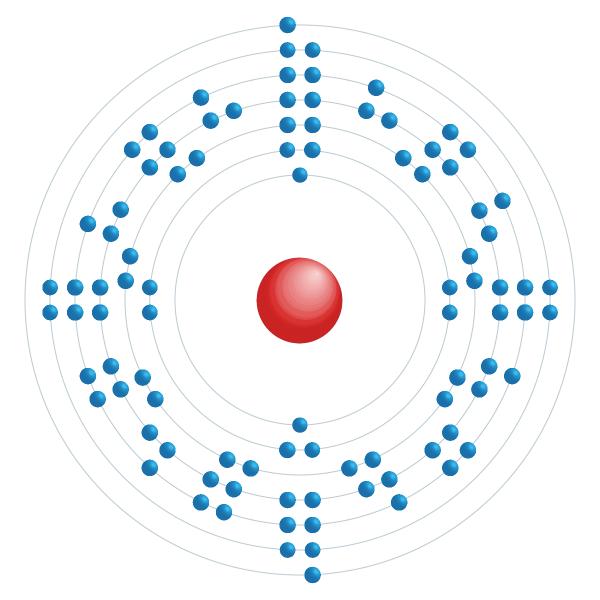 Américium Diagramme de configuration électronique