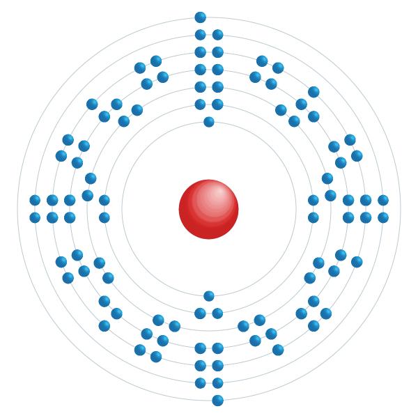 Berkélium Diagramme de configuration électronique