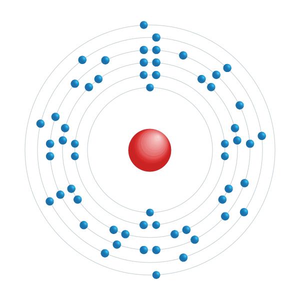 Cérium Diagramme de configuration électronique