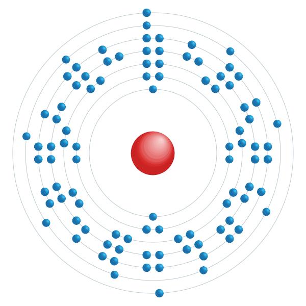 Curium Diagramme de configuration électronique