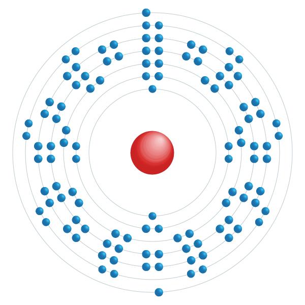 Copernicium Diagramme de configuration électronique