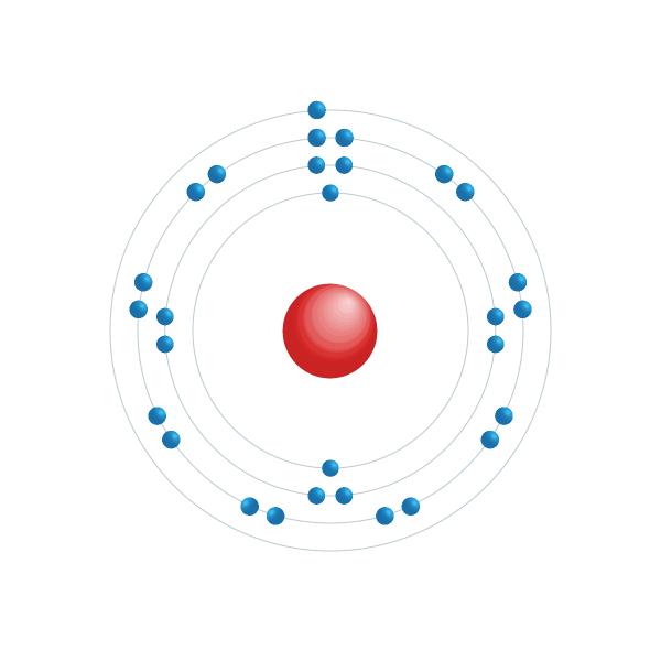 Cuivre Diagramme de configuration électronique