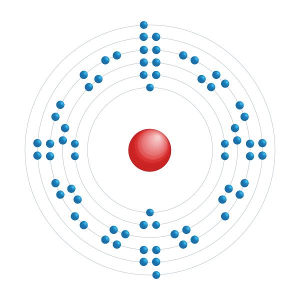 Erbium Diagramme de configuration électronique