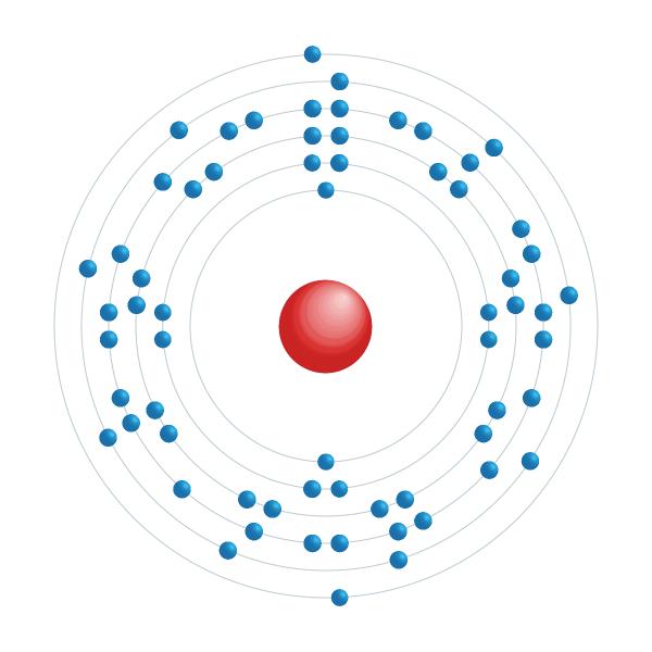 Gadolinium Diagramme de configuration électronique