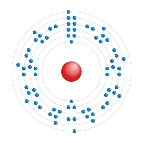 Hafnium Diagramme de configuration électronique