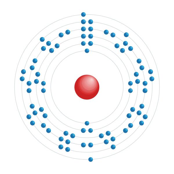 Iridium Diagramme de configuration électronique
