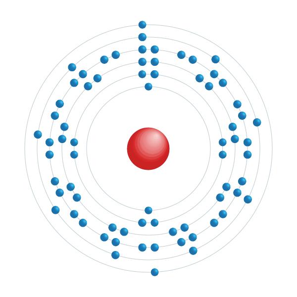 Lutécium Diagramme de configuration électronique