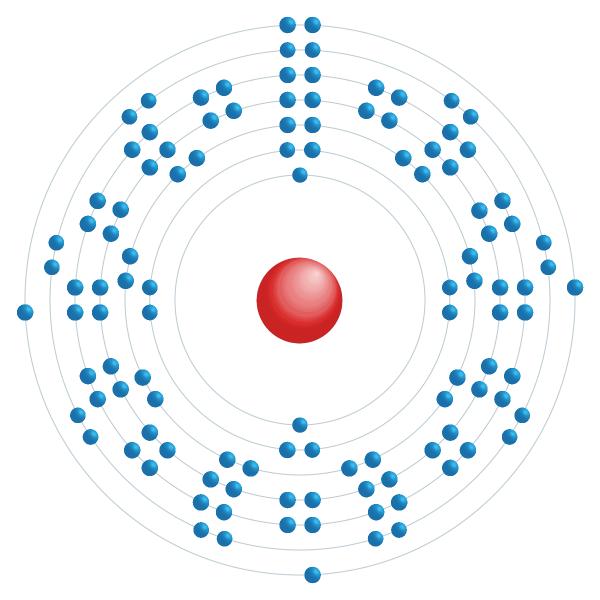 Moscovium Diagramme de configuration électronique