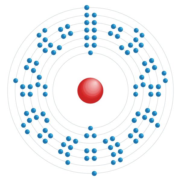 Meitnérium Diagramme de configuration électronique