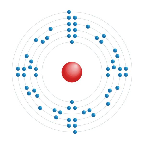 Néodyme Diagramme de configuration électronique