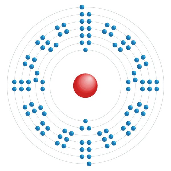 Nobélium Diagramme de configuration électronique