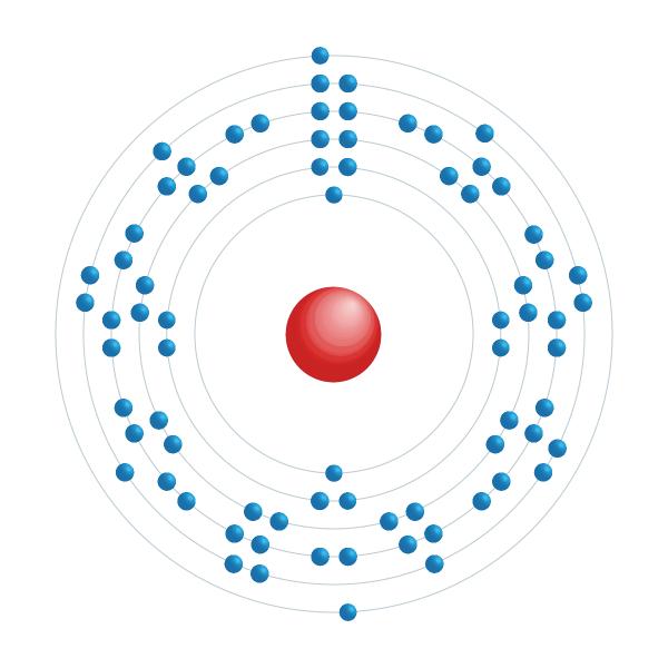 Osmium Diagramme de configuration électronique
