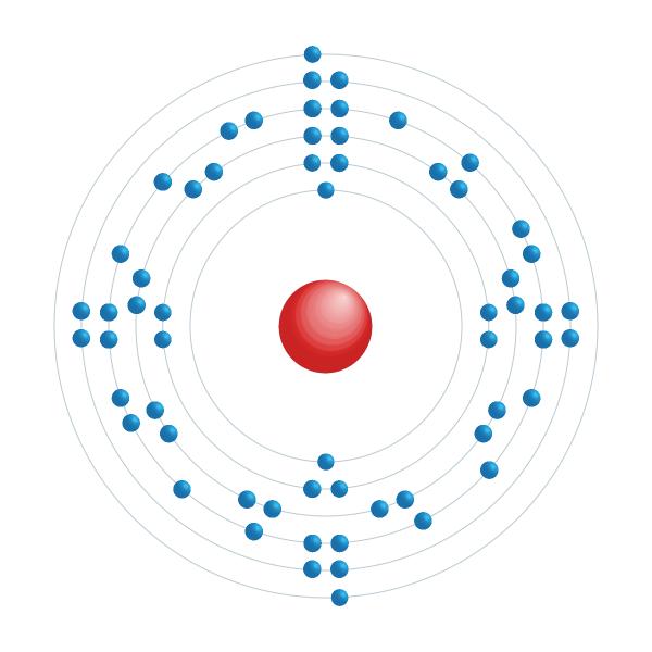 Prométhium Diagramme de configuration électronique