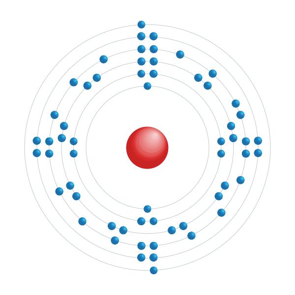 Praséodyme Diagramme de configuration électronique