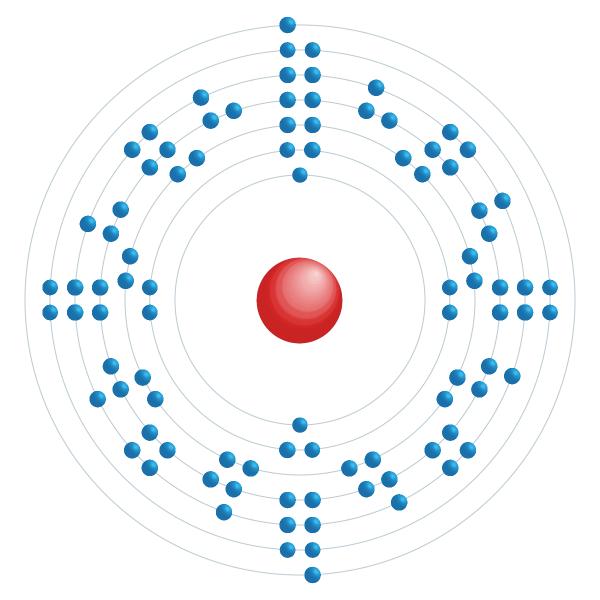 Plutonium Diagramme de configuration électronique