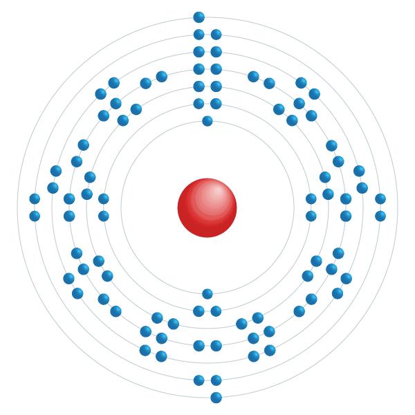 Radium Diagramme de configuration électronique