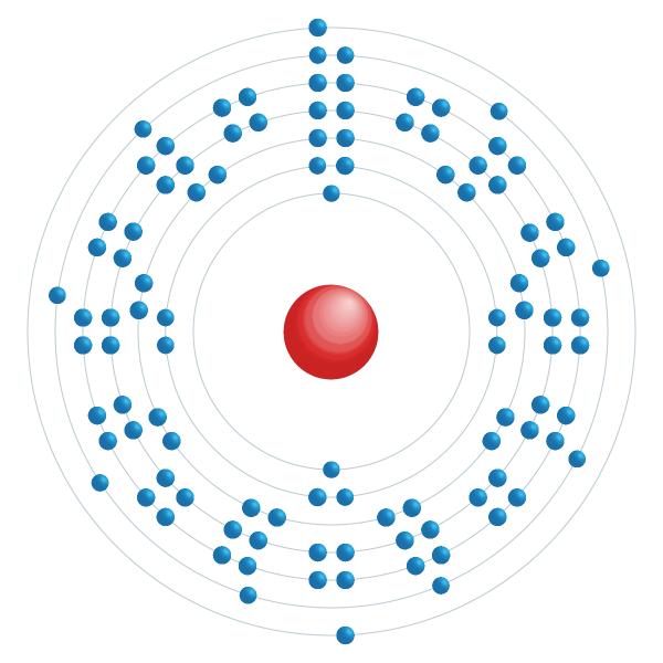 Rutherfordium Diagramme de configuration électronique