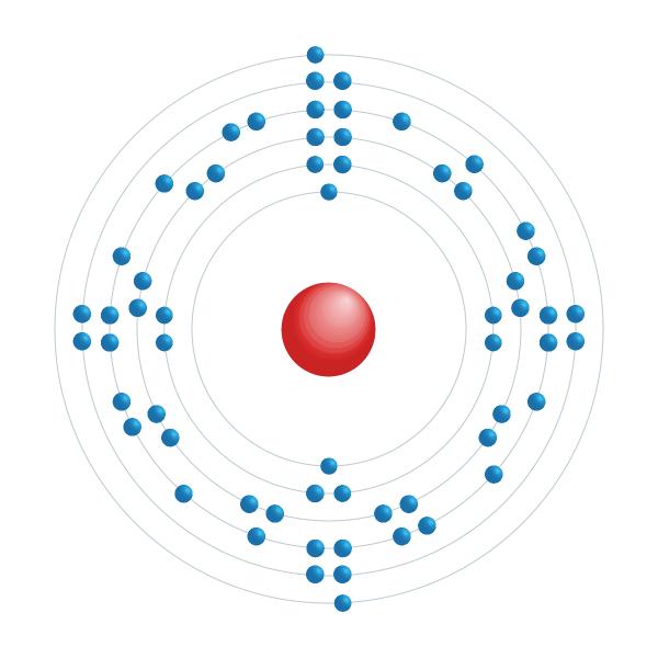 Samarium Diagramme de configuration électronique