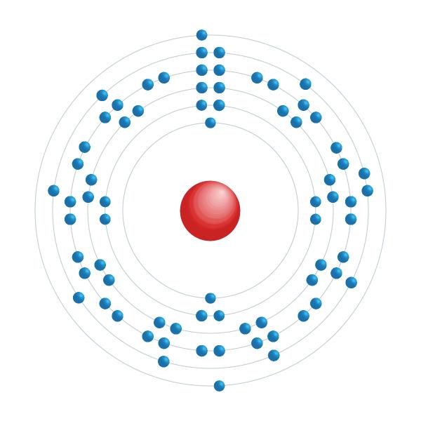 Tantale Diagramme de configuration électronique