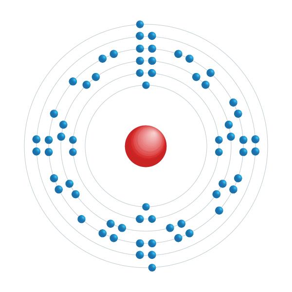 Terbium Diagramme de configuration électronique