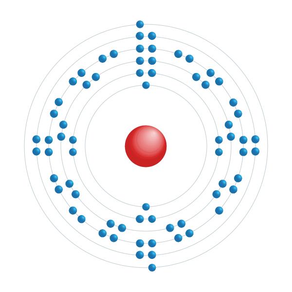 Thulium Diagramme de configuration électronique