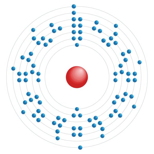 Uranium Diagramme de configuration électronique
